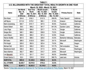 Forbes: Pandemie-Gewinner